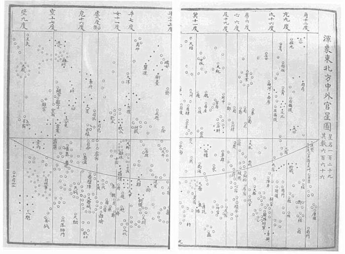 Uno de los mapas del atlas estelar de Su Song. Proyección cilíndrica ecuatorial. La línea curva es la eclíptica.Adaptado de History of Cartography... fig. 13.17